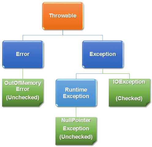 Java Checked Unchecked Exceptions