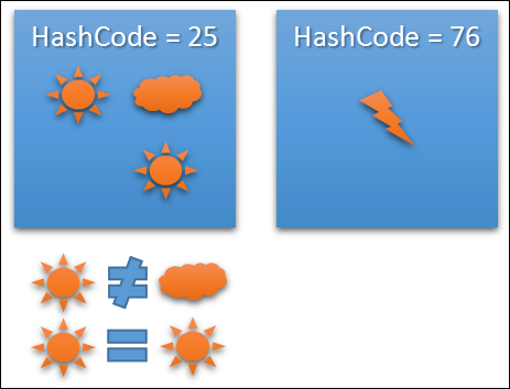 Java Equals Hashcode Methods