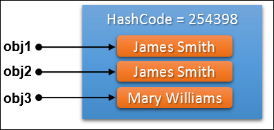 Java HashCode Equals Methods