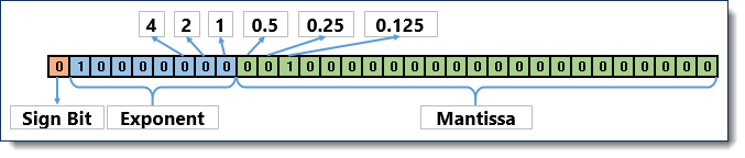32-bit IEEE 754 Floating Point Number