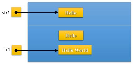Java String Immutable Object